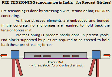 pre-tensioning (2)