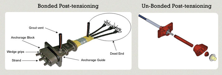 Post tensioning types united construction development